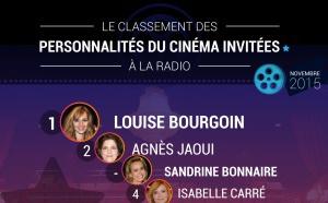 Le classement des personnalités du cinéma à la radio