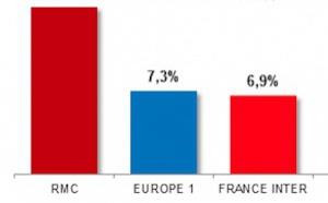 Multimédia : RMC revendique sa première place