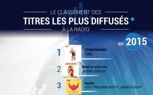 #RadiolineInsights : les titres les plus diffusés à la radio en 2015