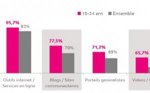 94% des 15-24 ans ont consulté Internet depuis leur mobile