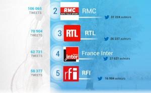 #RadiolineInsights : les radios les plus populaires sur Twitter