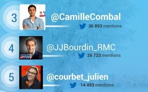 #RadiolineInsights : les animateurs les plus populaires sur Twitter