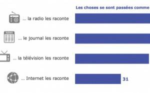 Les Français font encore confiance à la radio