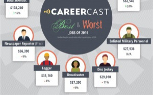 Journaliste : le pire métier de l'année 2016