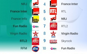 #RadiolineInsights : les radios les plus écoutées sur Android VS iOS