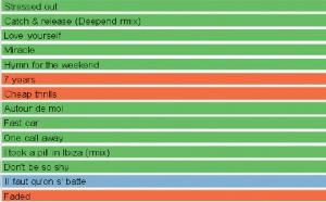 HyperTop20 : l'agrément aux 20 titres les plus entendus en radio