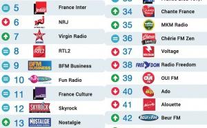 Le Mag 80 - Top 50 La Lettre Pro - Radioline mai 2016
