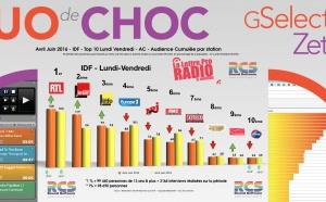 Top 10 des radios en IDF - Diagramme exclusif LLP/RCS GSelector-Zetta