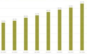 Audiences UK : La radio en très grande forme