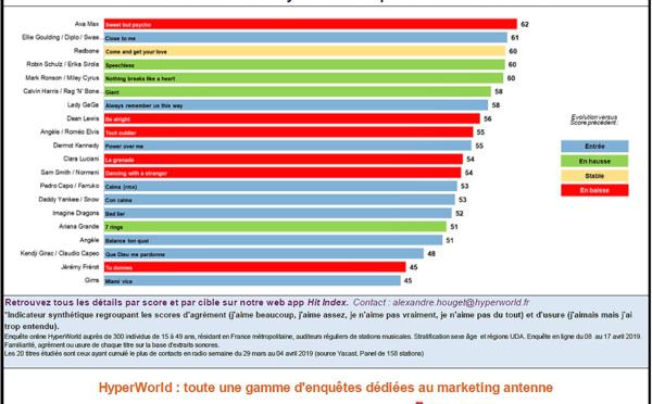 HyperTop France: l'agrément des auditeurs aux 20titres les plus entendus en radio