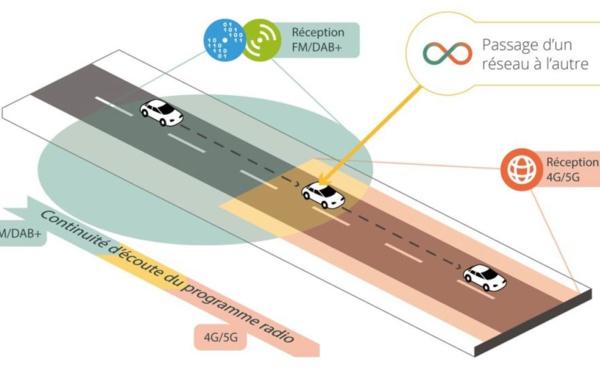 Radiobridge révolutionne l'autoradio