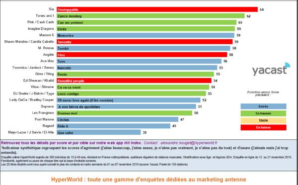 HyperTop France : l'agrément des auditeurs aux 20 titres les plus entendus en radio
