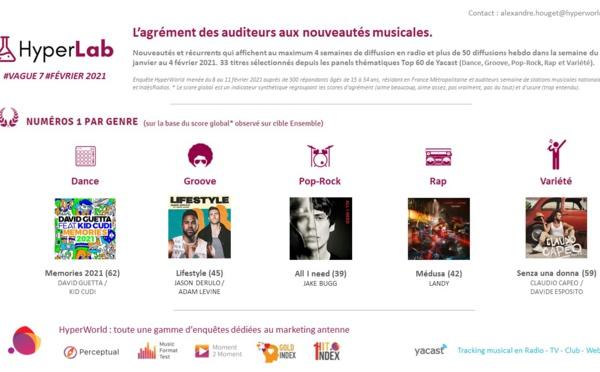 HyperLab #7 : l'agrément des auditeurs aux nouveautés musicales