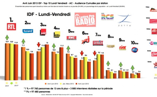 Diagramme exclusif LLP/RCS Zetta - TOP 10 radios Vendredi-Samedi - 126 000 IDF avril-juin 2013