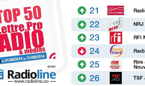 Top50 La Lettre Pro - Radioline d'aôut 2014