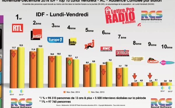 Encore une vague historique pour la radio !
