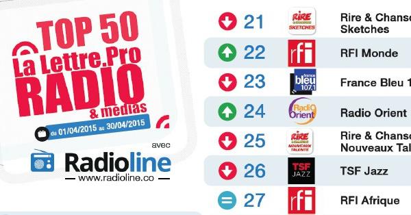 Top 50 La Lettre Pro - Radioline de avril 2015