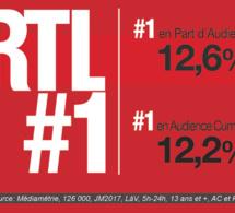 RTL progresse encore