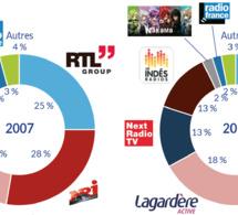 Le marché publicitaire de la radio vu par le CSA