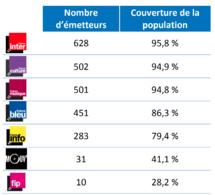 France Musique modifie ses fréquences en Occitanie