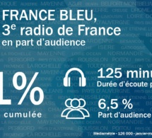 France Bleu passe la barre des 7 points d'audience