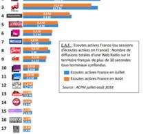 Les radios digitales les plus puissantes de l'été