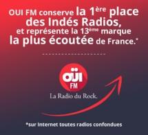 Audience : Oui FM s'affirme sur le web