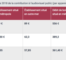 139 euros : la Redevance n'augmentera pas