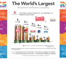 Diagramme exclusif LLP/RCS GSelector 4 - TOP 5 radios Généralistes en Lundi-Vendredi - 126 000 Radio Septembre-Octobre 2018