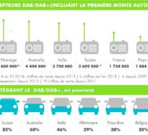 Le DAB+ : pilier de la radio de demain en Europe