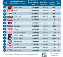 Les radios digitales les plus puissantes en octobre