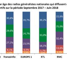 Le CSA publie une étude sur le sport à la radio
