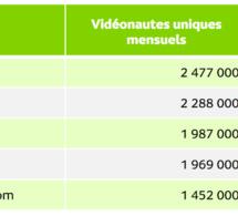 Le temps passé sur les vidéos d'actualités a progressé de 48% en un mois