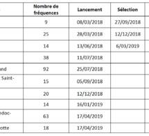 CSA : 14 appels aux candidatures prévus, 10 ont été lancés