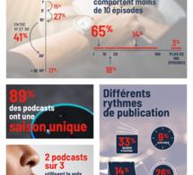 M6 Publicité lance son Observatoire des podcasts de marque