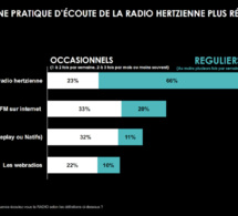 Etude exclusive : les Français fortement attachés à la radio
