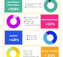 Covid-19 : des audiences en hausse pour l'ensemble des médias