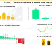 Covid-19 : un changement des habitudes de consommation des podcasts