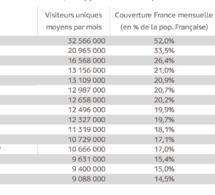 Médiamétrie compte 40 millions de cyberacheteurs en France