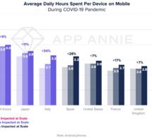 Les Français passent encore plus de temps sur leur mobile