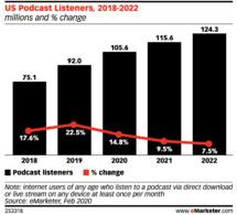 États-Unis : plus de 100 millions d'auditeurs de podcasts
