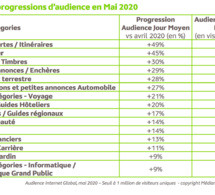 L'audience Internet Global en France en mai 2020