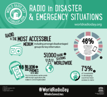 #WRD2016 : la radio reste le média le plus accessible