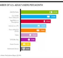 246 millions d'auditeurs aux États-Unis