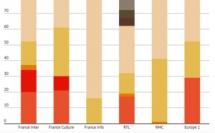 France Culture alloue 30 % du temps d'antenne de sa matinale de la semaine aux journaux
