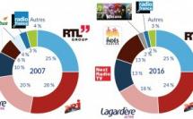 Parts de marché publicitaire brutes en radio en 2007 et 2016 (en %) © Kantar