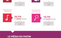 Médiamétrie - La Radio en Auvergne-Rhône Alpes - Infographie