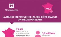 Médiamétrie - Retour en chiffres RADIOTOUR Marseille - Infographie